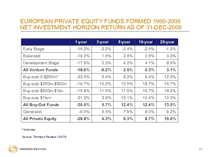 EUROPEAN PRIVATE EQUITY FUNDS FORMED 1980 -2008 NET INVESTMENT HORIZON RETURN AS OF 31