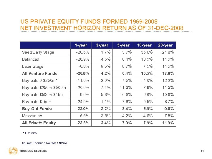 US PRIVATE EQUITY FUNDS FORMED 1969 -2008 NET INVESTMENT HORIZON RETURN AS OF 31
