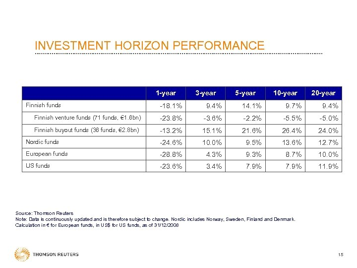 INVESTMENT HORIZON PERFORMANCE 1 -year Finnish funds 3 -year 5 -year 10 -year 20