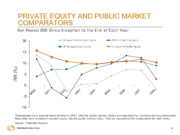 PRIVATE EQUITY AND PUBLIC MARKET COMPARATORS Net Pooled IRR Since Inception to the End