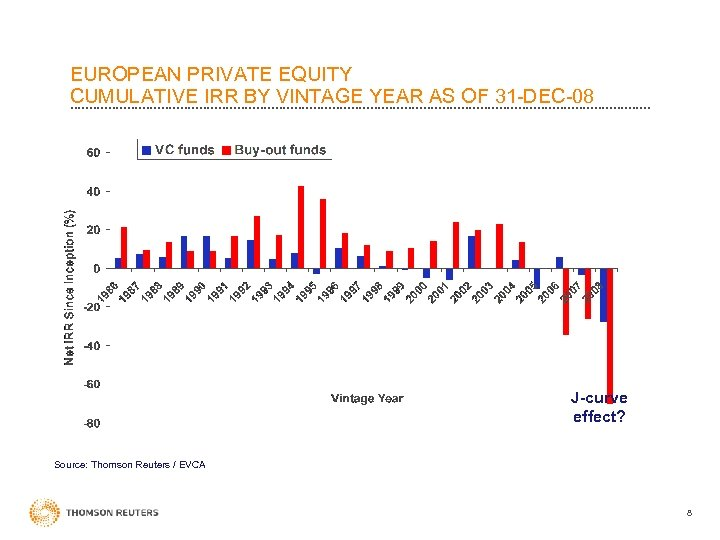 EUROPEAN PRIVATE EQUITY CUMULATIVE IRR BY VINTAGE YEAR AS OF 31 -DEC-08 J-curve effect?