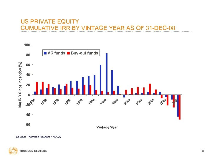 US PRIVATE EQUITY CUMULATIVE IRR BY VINTAGE YEAR AS OF 31 -DEC-08 Source: Thomson