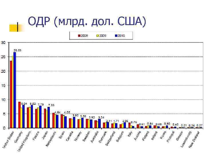 ОДР (млрд. дол. США)