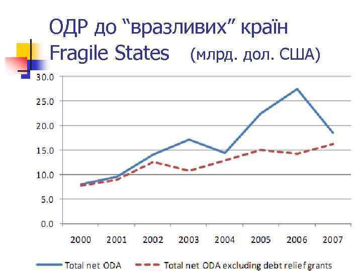 """ОДР до """"вразливих"""" країн Fragile States (млрд. дол. США)"""