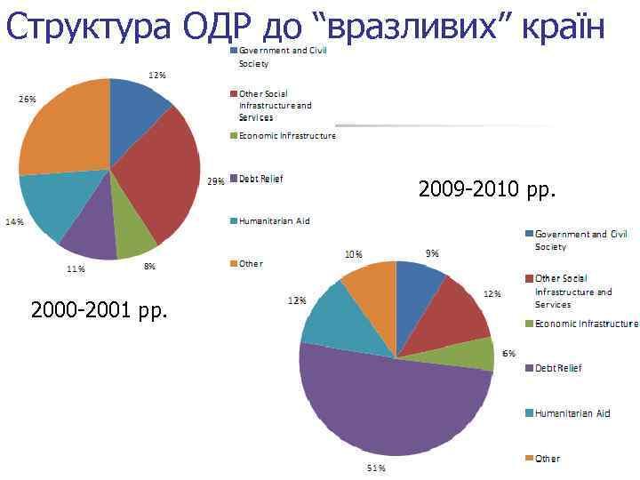 "Структура ОДР до ""вразливих"" країн 2009 -2010 рр. 2000 -2001 рр."