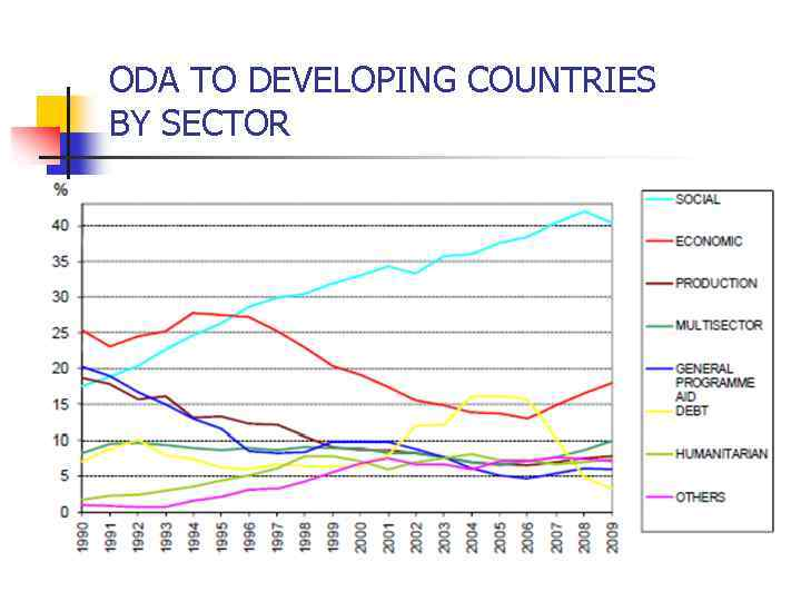 ODA TO DEVELOPING COUNTRIES BY SECTOR