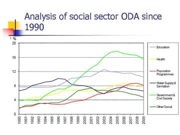 Analysis of social sector ODA since 1990