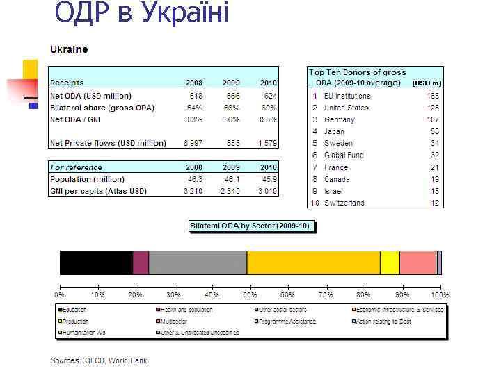 ОДР в Україні