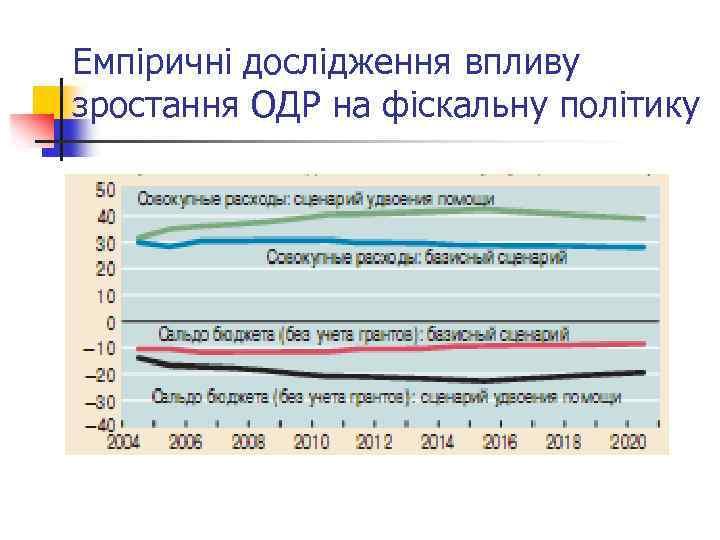 Емпіричні дослідження впливу зростання ОДР на фіскальну політику