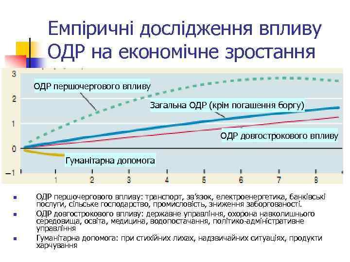 Емпіричні дослідження впливу ОДР на економічне зростання ОДР першочергового впливу Загальна ОДР (крім погашення