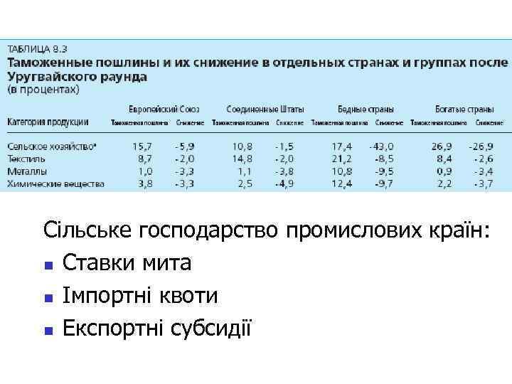 Сільське господарство промислових країн: n Ставки мита n Імпортні квоти n Експортні субсидії