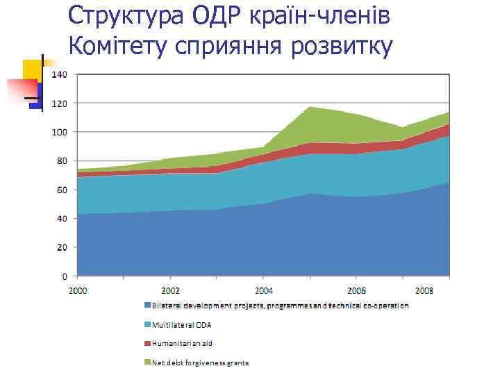 Структура ОДР країн-членів Комітету сприяння розвитку