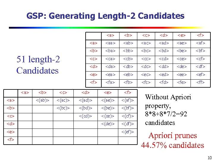 GSP: Generating Length-2 Candidates <a> <b> <c> <d> <e> <f> <aa> <ab> <ac> <ad>