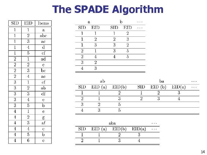 The SPADE Algorithm 14