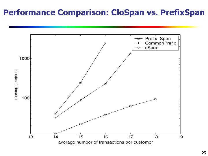 Performance Comparison: Clo. Span vs. Prefix. Span 25