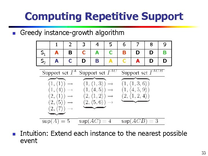 Computing Repetitive Support n Greedy instance-growth algorithm 1 3 4 5 6 7 8