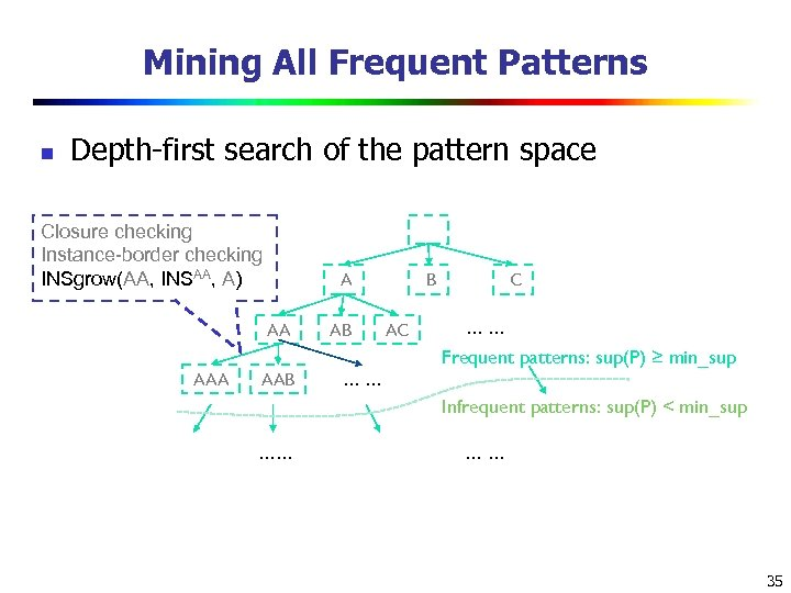 Mining All Frequent Patterns n Depth-first search of the pattern space Closure checking Instance-border