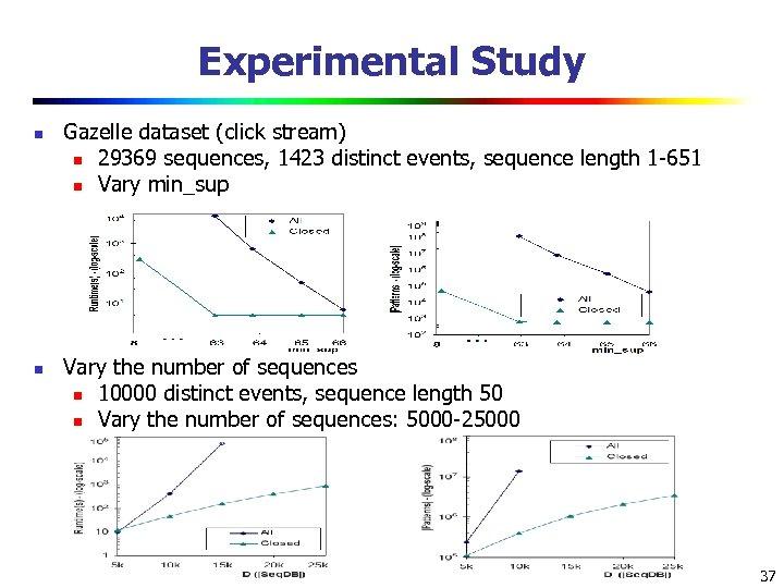 Experimental Study n n Gazelle dataset (click stream) n 29369 sequences, 1423 distinct events,
