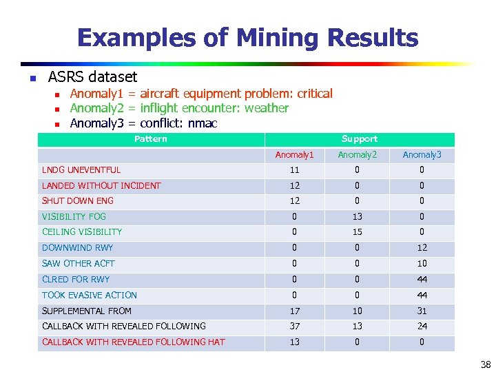 Examples of Mining Results n ASRS dataset n n n Anomaly 1 = aircraft