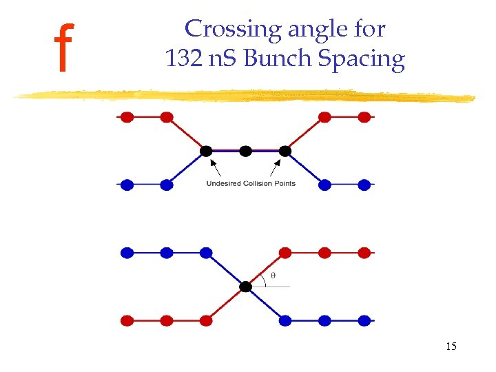 f Crossing angle for 132 n. S Bunch Spacing 15