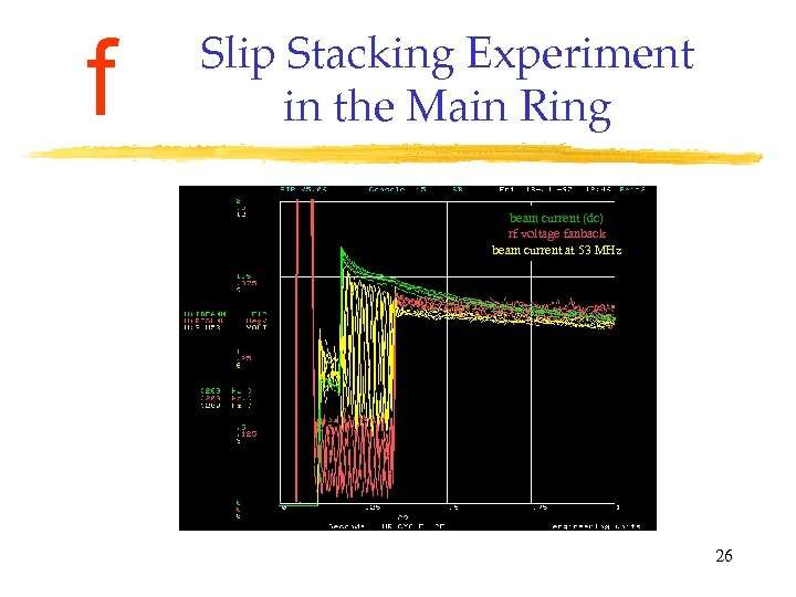 f Slip Stacking Experiment in the Main Ring beam current (dc) rf voltage fanback