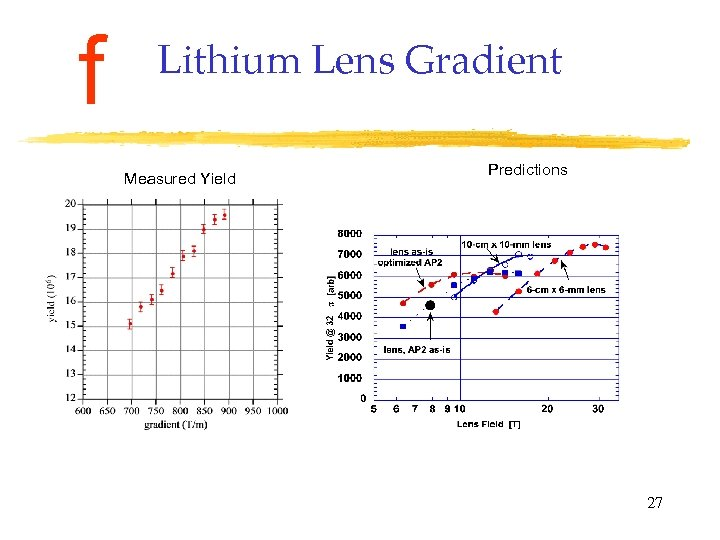 f Lithium Lens Gradient Measured Yield Predictions 27