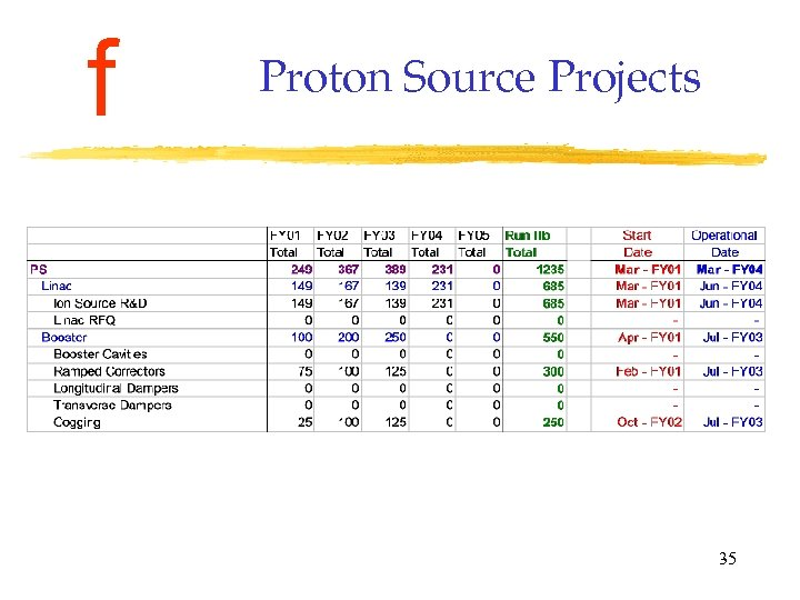f Proton Source Projects 35