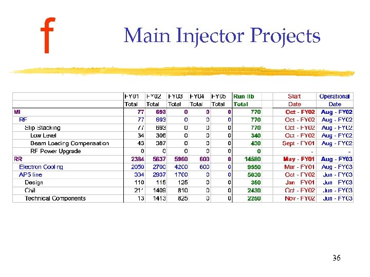 f Main Injector Projects 36