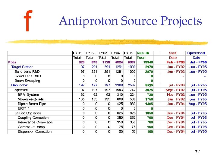 f Antiproton Source Projects 37