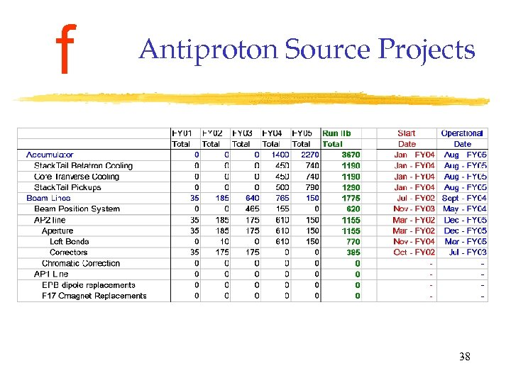 f Antiproton Source Projects 38