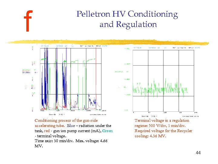 f Pelletron HV Conditioning and Regulation Conditioning process of the gun-side accelerating tube. Blue