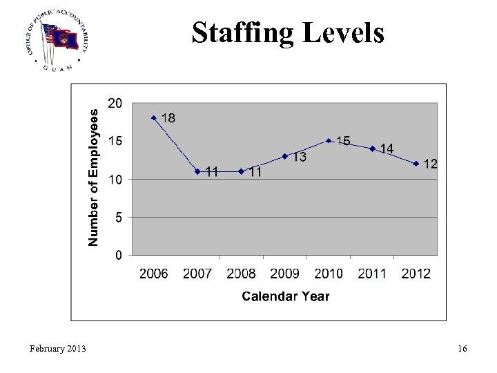 Staffing Levels February 2013 16