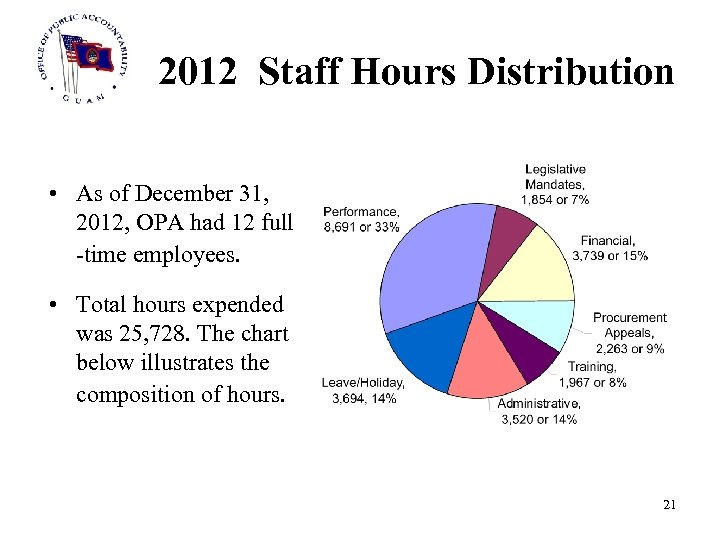 2012 Staff Hours Distribution • As of December 31, 2012, OPA had 12 full
