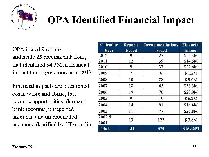 OPA Identified Financial Impact OPA issued 9 reports and made 25 recommendations, that identified