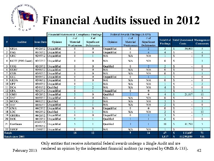 Financial Audits issued in 2012 February 2013 Only entities that receive substantial federal awards
