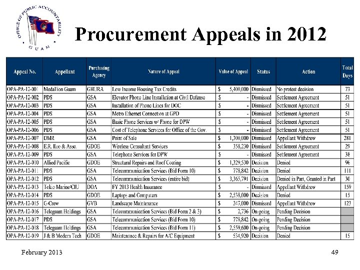 Procurement Appeals in 2012 February 2013 49