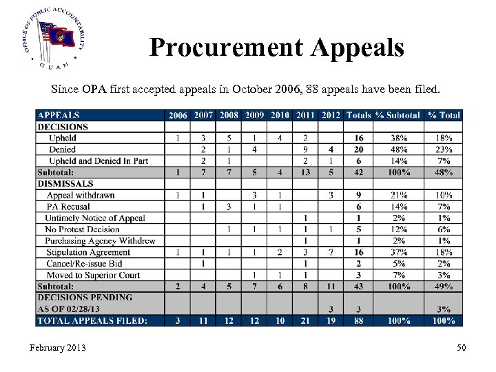 Procurement Appeals Since OPA first accepted appeals in October 2006, 88 appeals have been