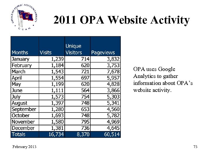 2011 OPA Website Activity OPA uses Google Analytics to gather information about OPA's website