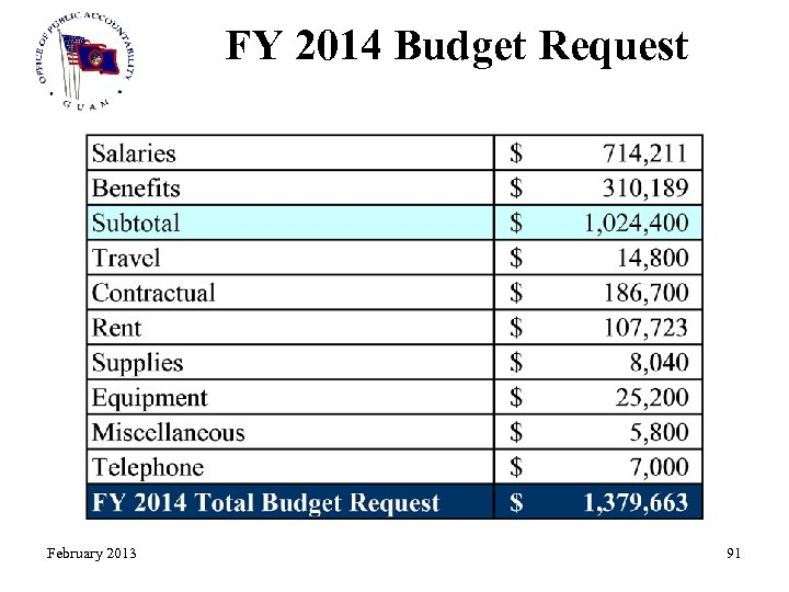 FY 2014 Budget Request February 2013 91