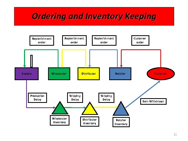 Ordering and Inventory Keeping Replenishment order Factory Replenishment order Wholesaler Replenishment order Distributor Shipping
