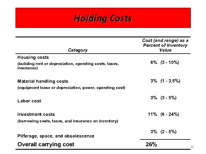 Holding Costs Category Cost (and range) as a Percent of Inventory Value Housing costs