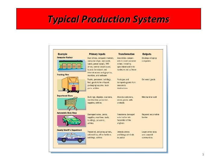 Typical Production Systems 3