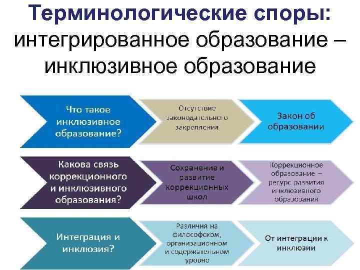 Терминологические споры: интегрированное образование – инклюзивное образование