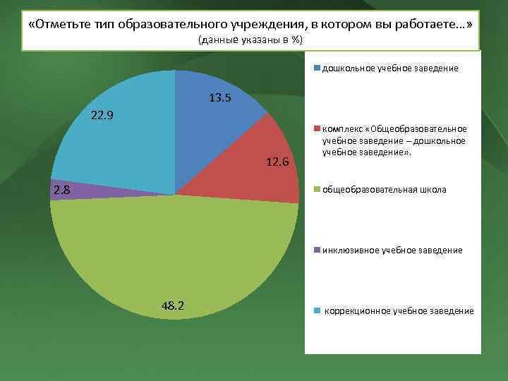 «Отметьте тип образовательного учреждения, в котором вы работаете…» (данные указаны в %) дошкольное