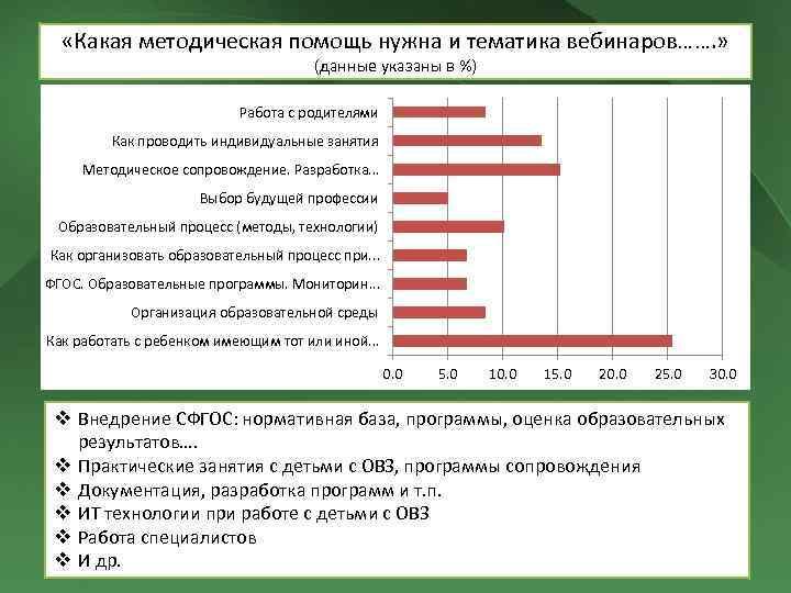«Какая методическая помощь нужна и тематика вебинаров……. » (данные указаны в %) Работа