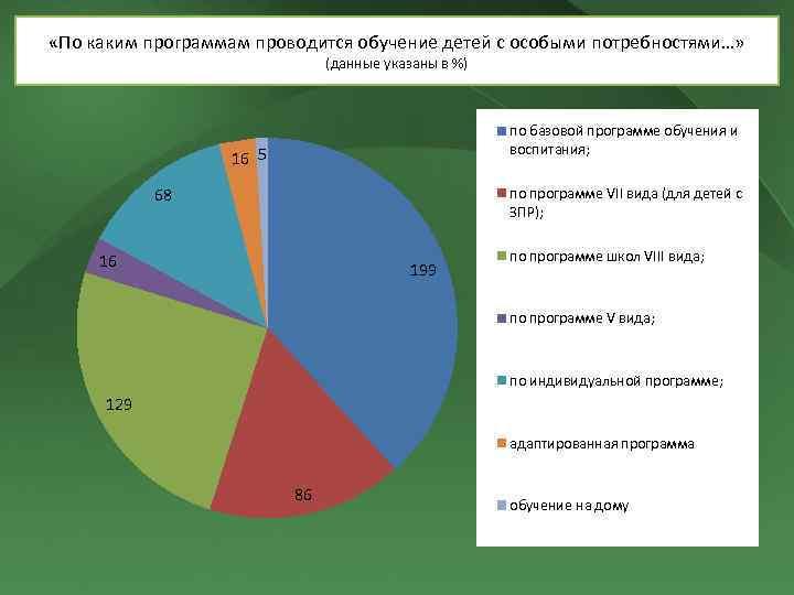 «По каким программам проводится обучение детей с особыми потребностями…» (данные указаны в %)