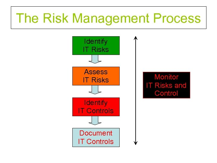 The Risk Management Process Identify IT Risks Assess IT Risks Identify IT Controls Document