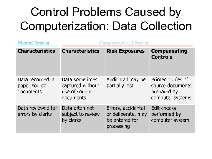 Control Problems Caused by Computerization: Data Collection Manual System Computer-based System