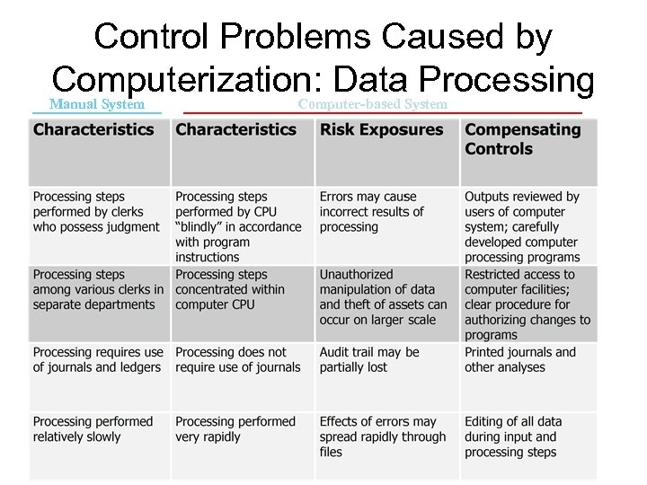 Control Problems Caused by Computerization: Data Processing Manual System Computer-based System