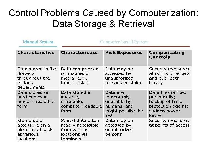 Control Problems Caused by Computerization: Data Storage & Retrieval Manual System Computer-based System